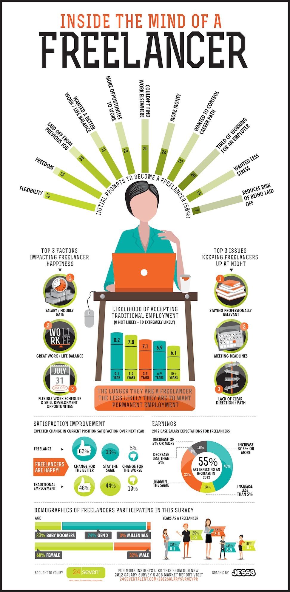 Inside-The-Mind-Of-A-Freelancer-infographic