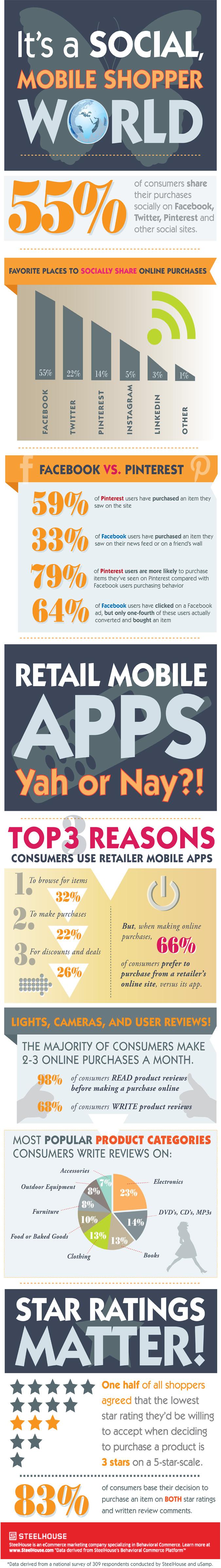 It's-A-Social-Mobile-Shopper-World-infographic