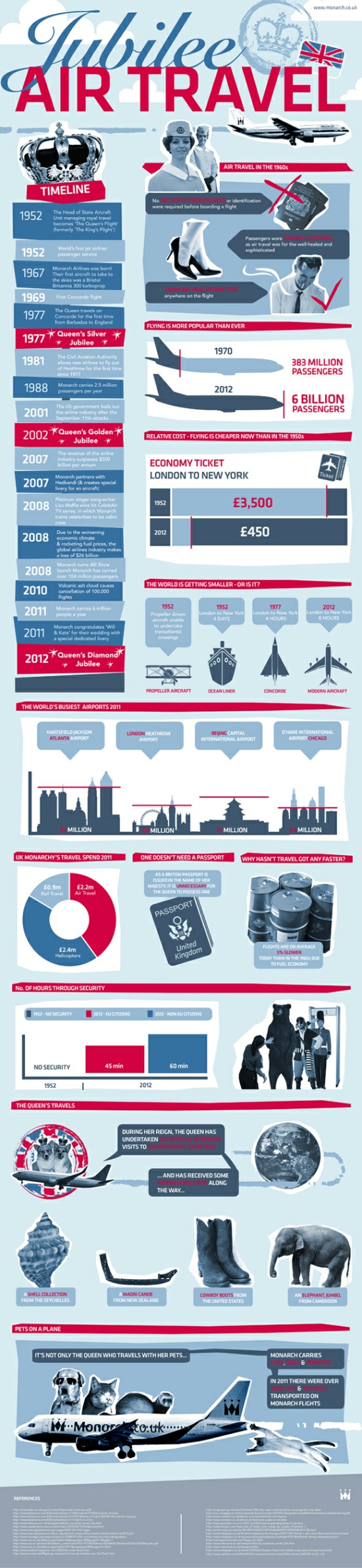 Jubilee-Air-Travel-infographic