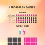 Lady Gaga Social Stats