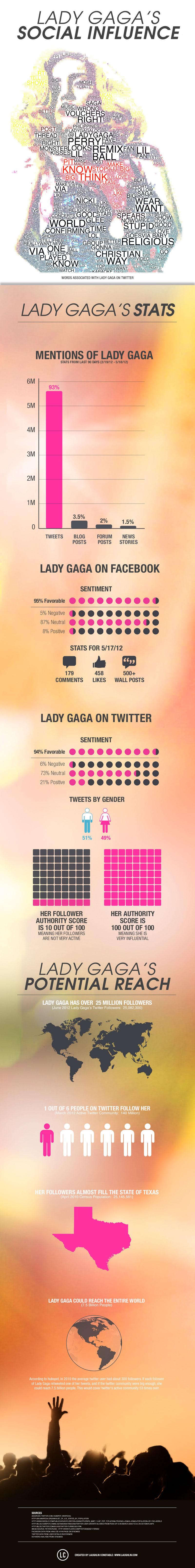 Lady Gaga Social Stats-infographic