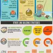 Link Building Anatomy 2012