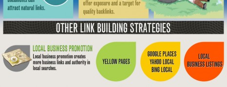 Link Building Anatomy 2012