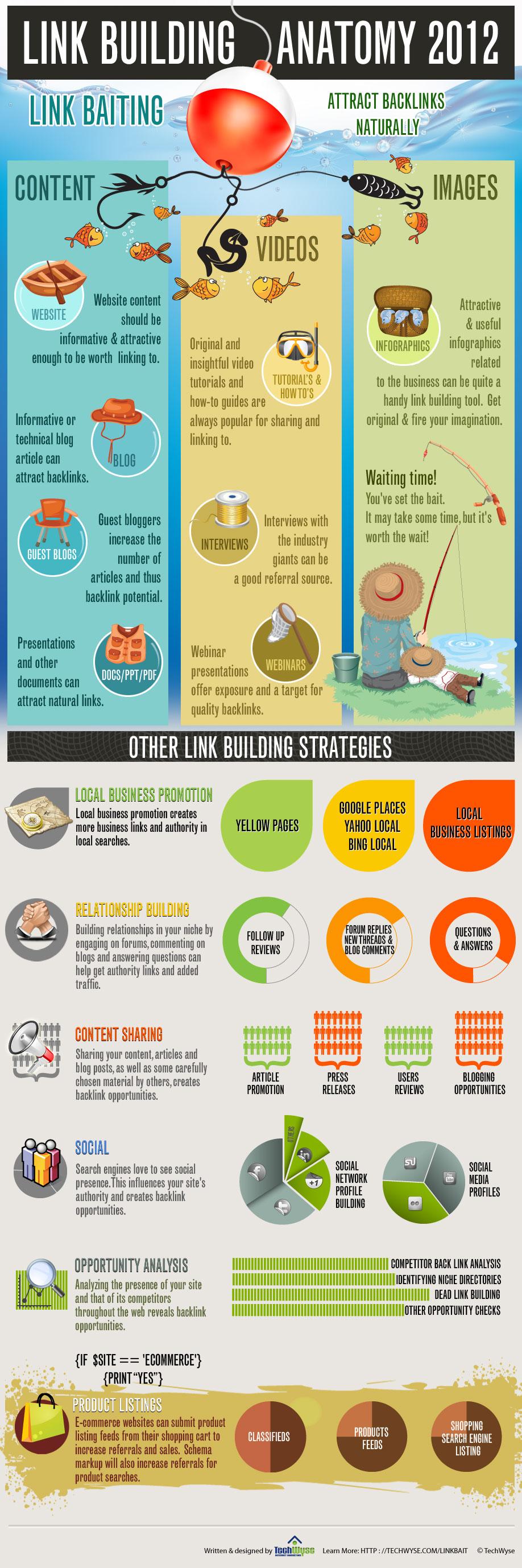 Link-Building-Anatomy-2012-infographic