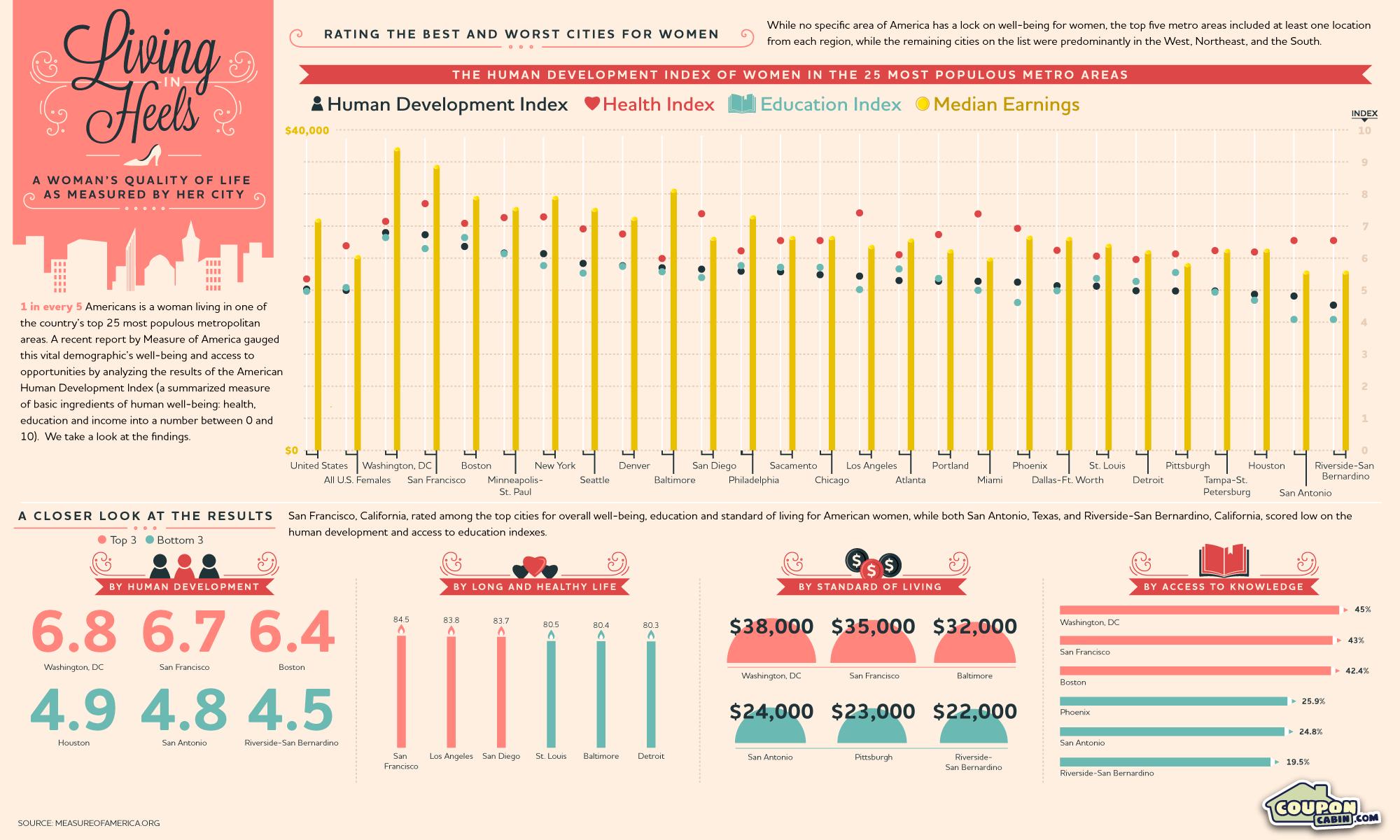 Living-In-Heels-infographic