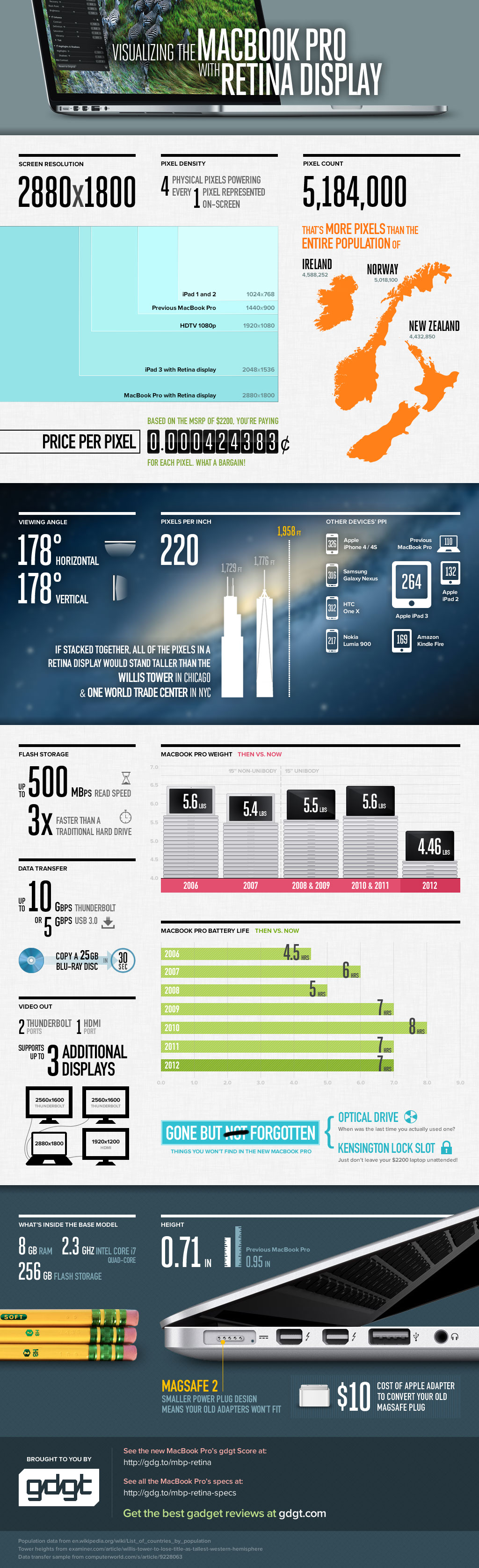 Macbook-Pro-Retina-Display-infographic