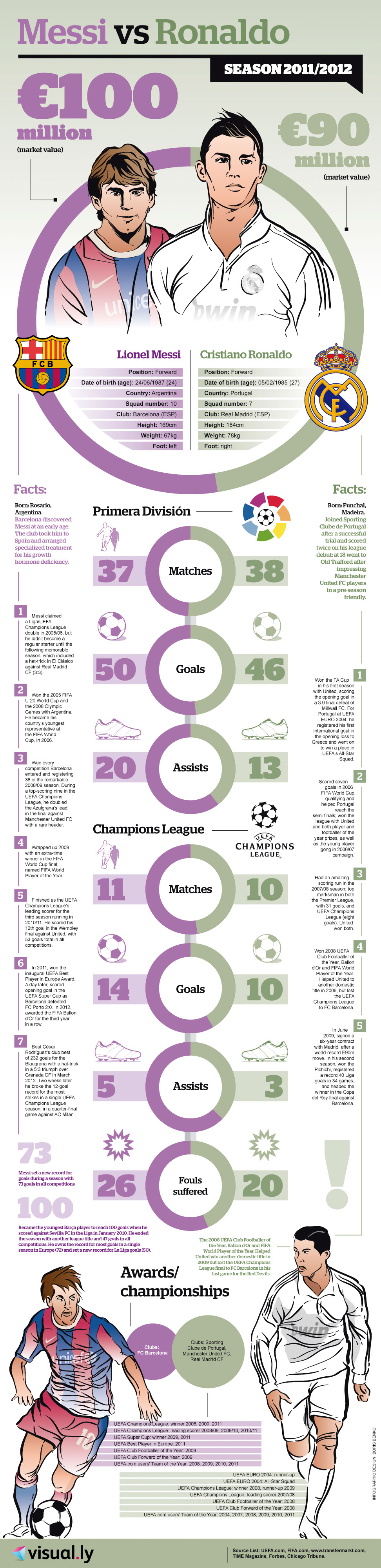 Messi-Vs-Ronaldo-infographic