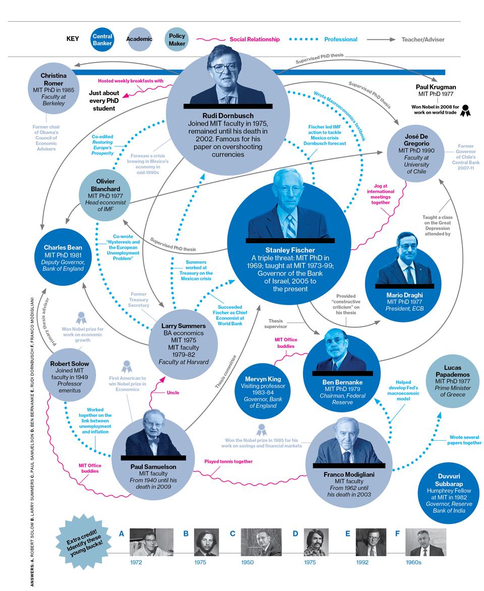 Mit-Brains-Run-The-World's-Economy-infographic