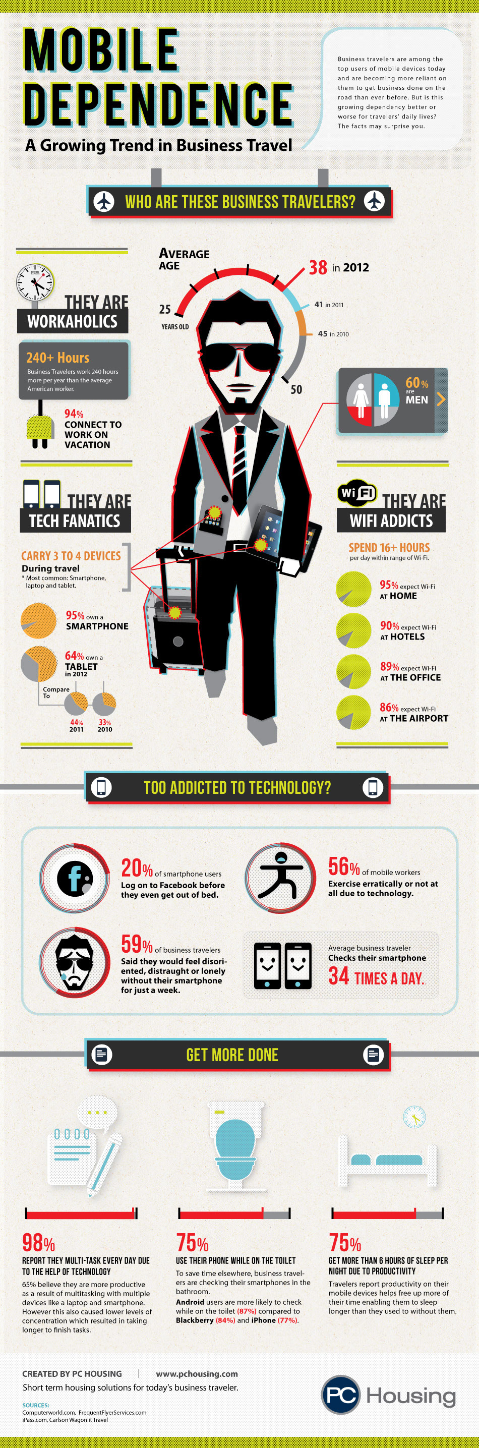 Mobile-Dependence-In-Business-Travel-infographic