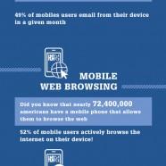 Mobiles In America
