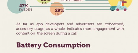 Mobile Phones Usage