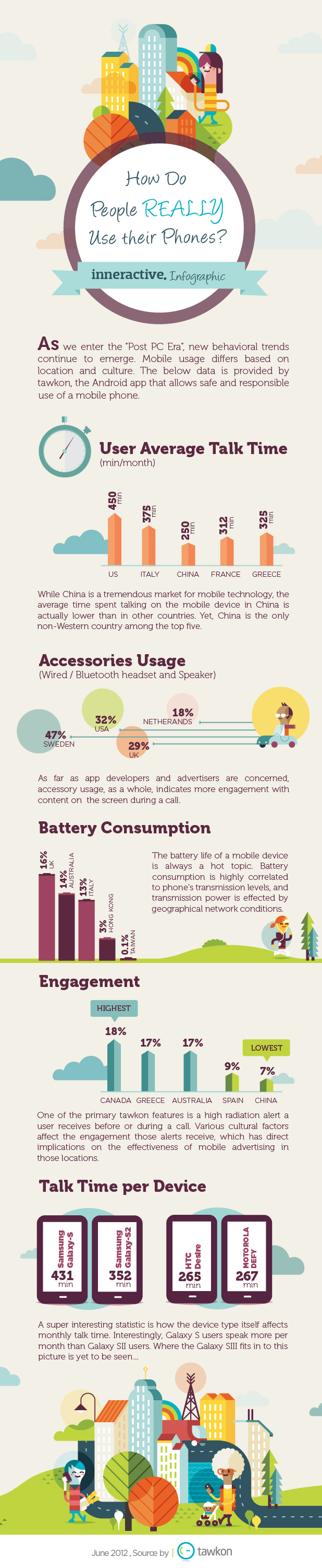 Mobile-Phones-Usage-infographic
