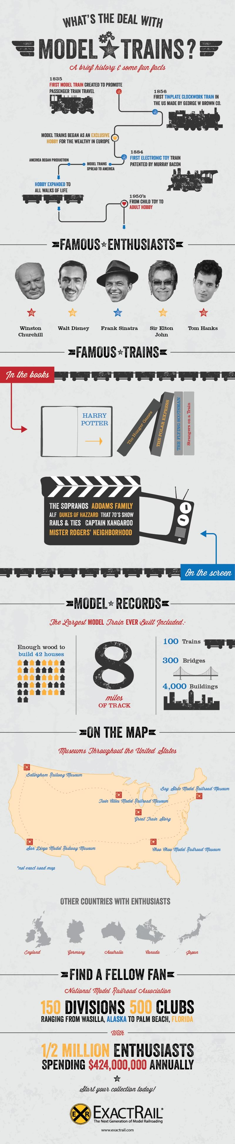 Model Trains History And Facts - iNFOGRAPHiCs MANiA