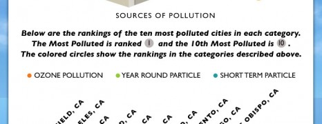 Most Polluted Cities In the US 2012