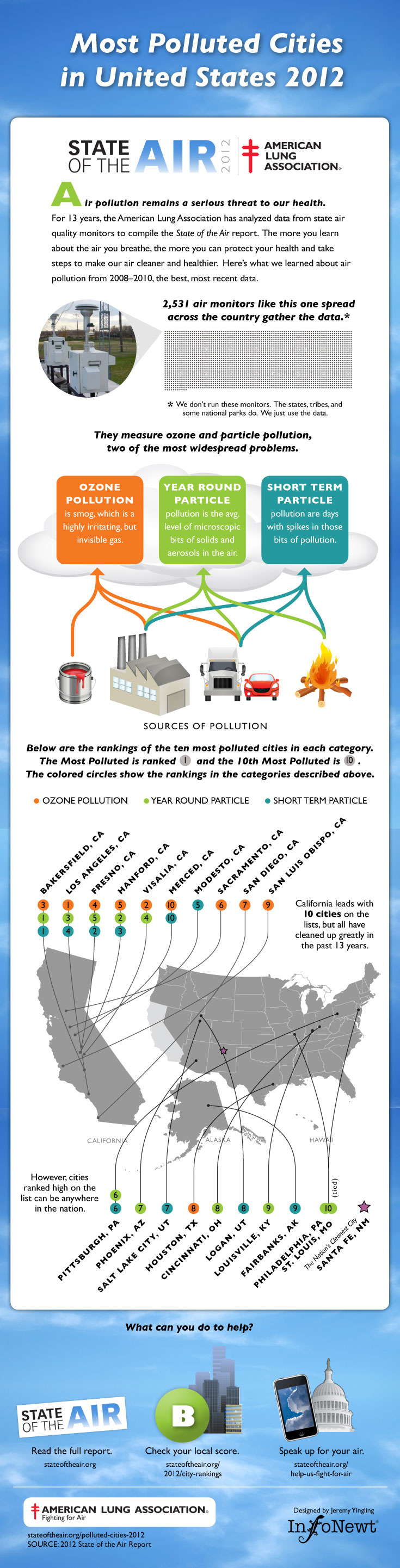 Most-Polluted-Cities-In-Us-2012-infographic