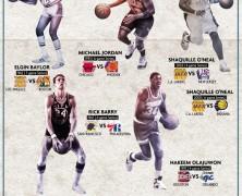 NBA Finals History