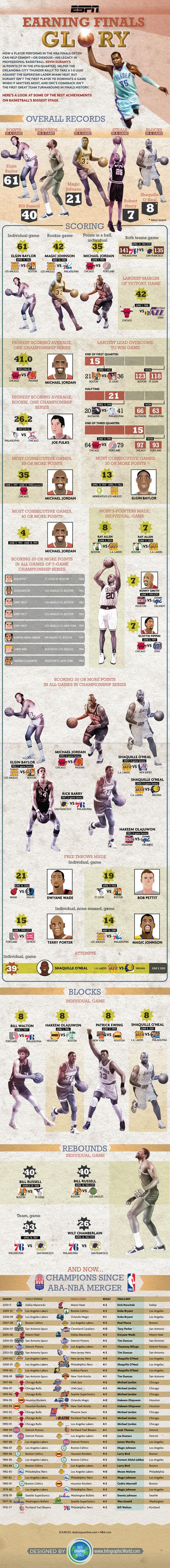 Nba-Finals-Glory-infographic