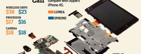 Nokia Lumia Vs Iphone 4s