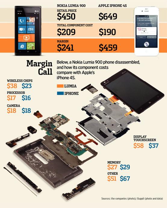 Nokia-Lumia-Vs-Iphone-4s-infographic