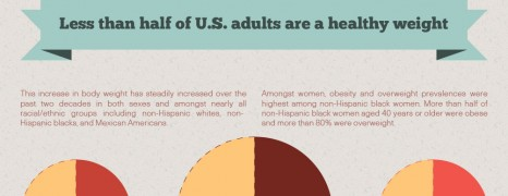 Obesity In United States Of America
