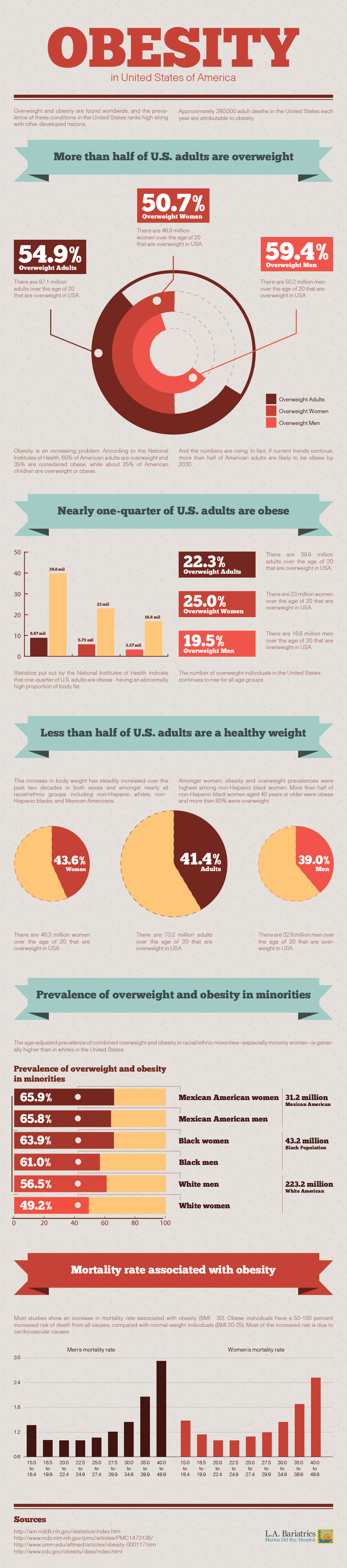Obesity---In-United-States-Of-America-infographic