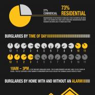 Odds Of Burglary In America