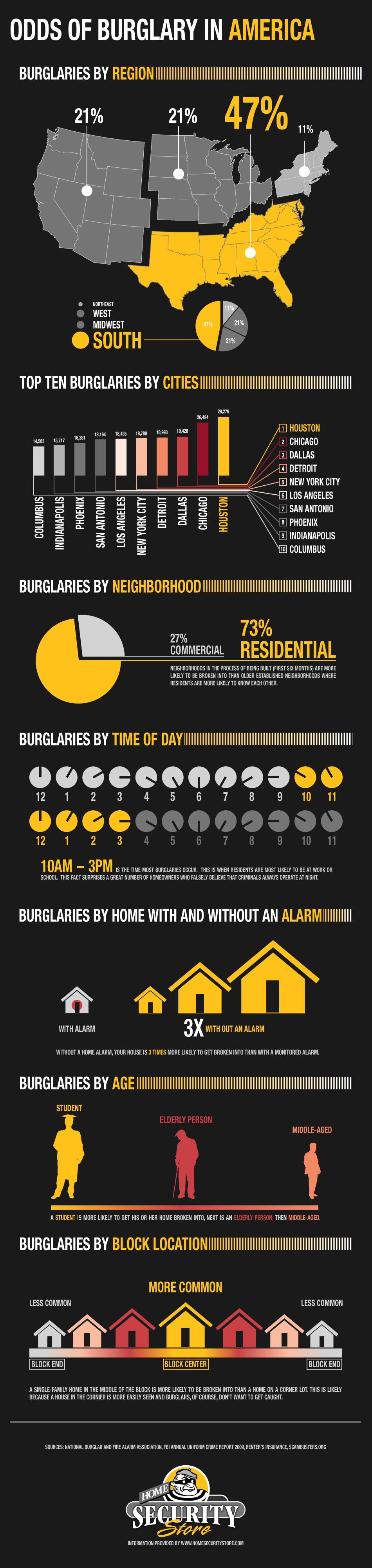 Odds-Of-Burglary-In-America-infographic