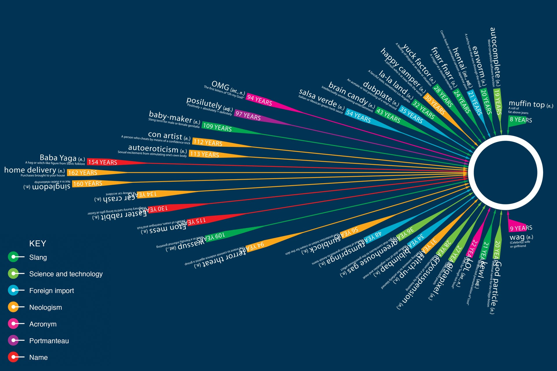 Oxford-Dictionary-Words-Missing-infographic