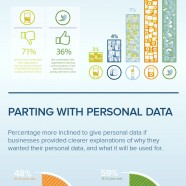 Personal Data And Trust