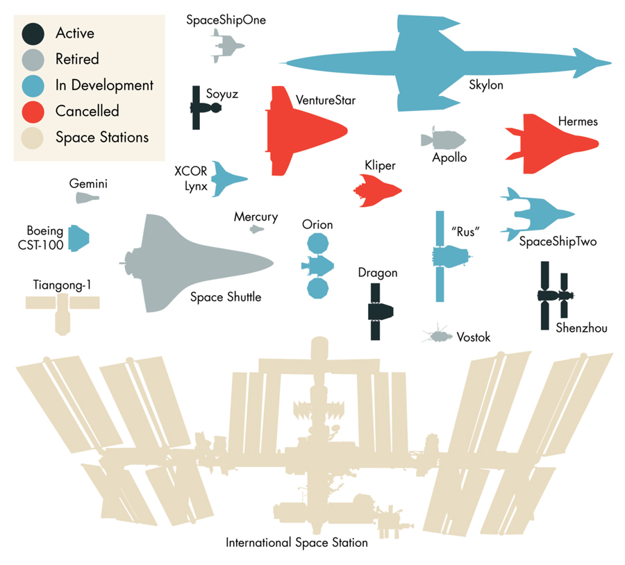Present-And-Future-State-Of-Spaceships-infographic