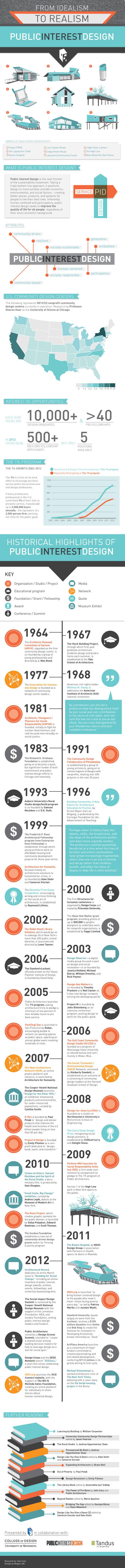 Public-Interest-Design-infographic