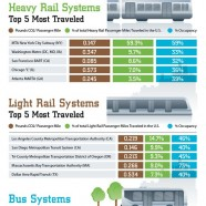 Public Transportation Is Green
