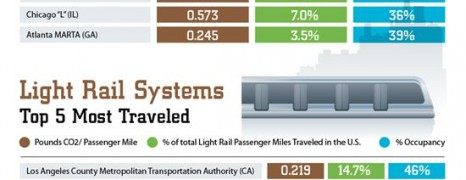 Public Transportation Is Green