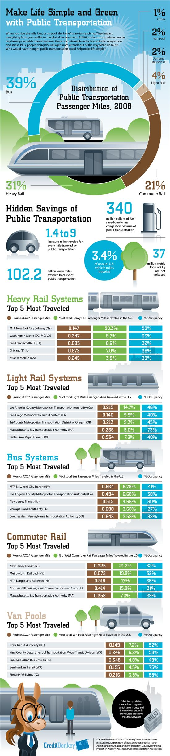 Public-Transportation-Is-Green-infographic