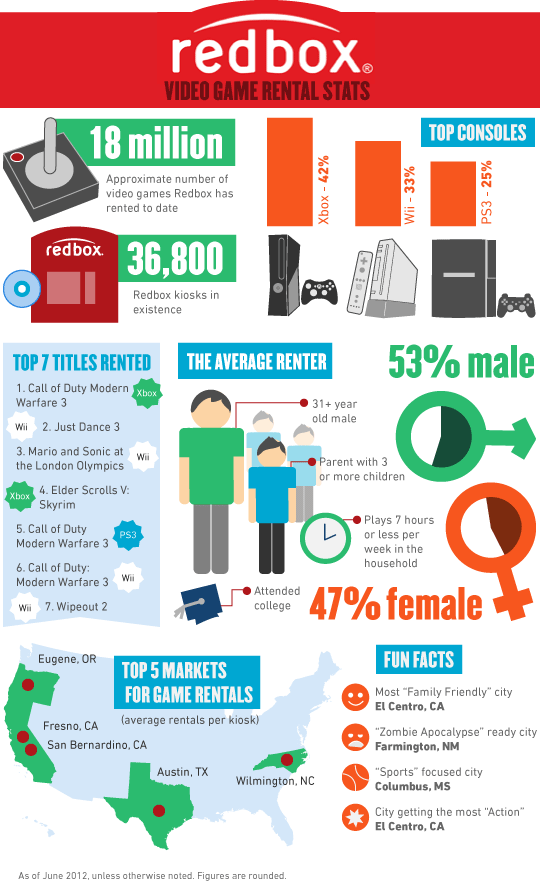 Redbox-Video-Game-Rental-Stats-infographic