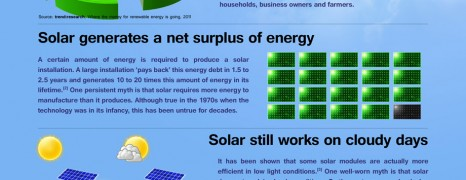 Obsolete Solar energy myths