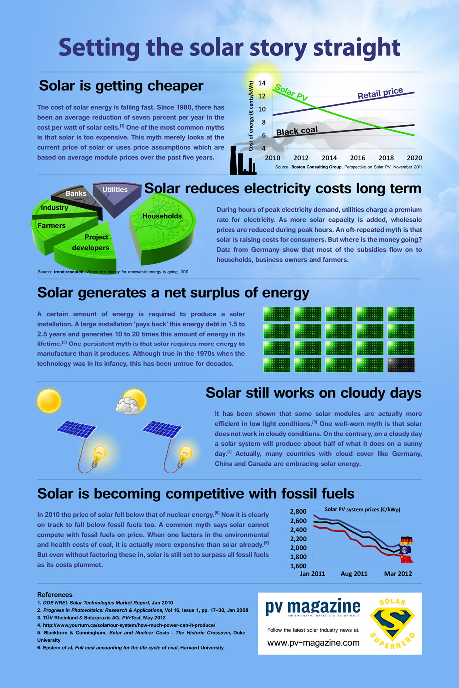 Obsolete solar energy myths infographics mania Benefits of going solar