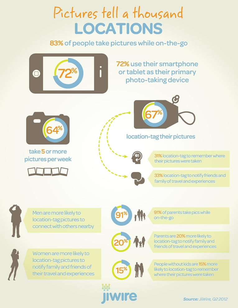 Sharing-Location-Photos-infographic