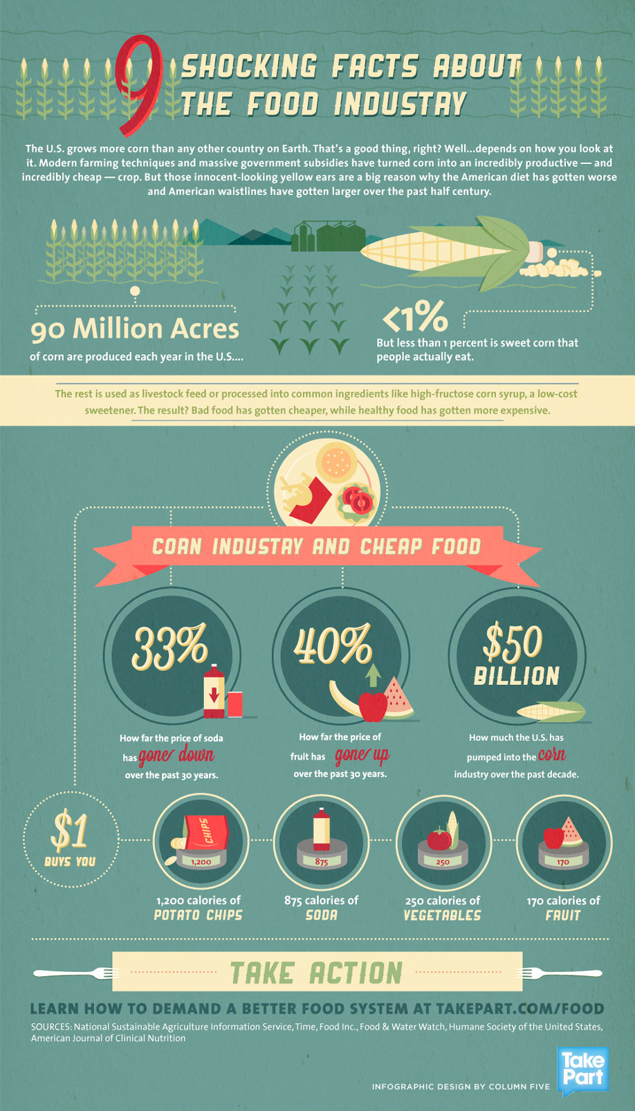 Corn Industry: Shocking Facts-infographic