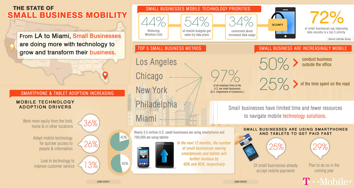 Small-Business-Mobility-infographic