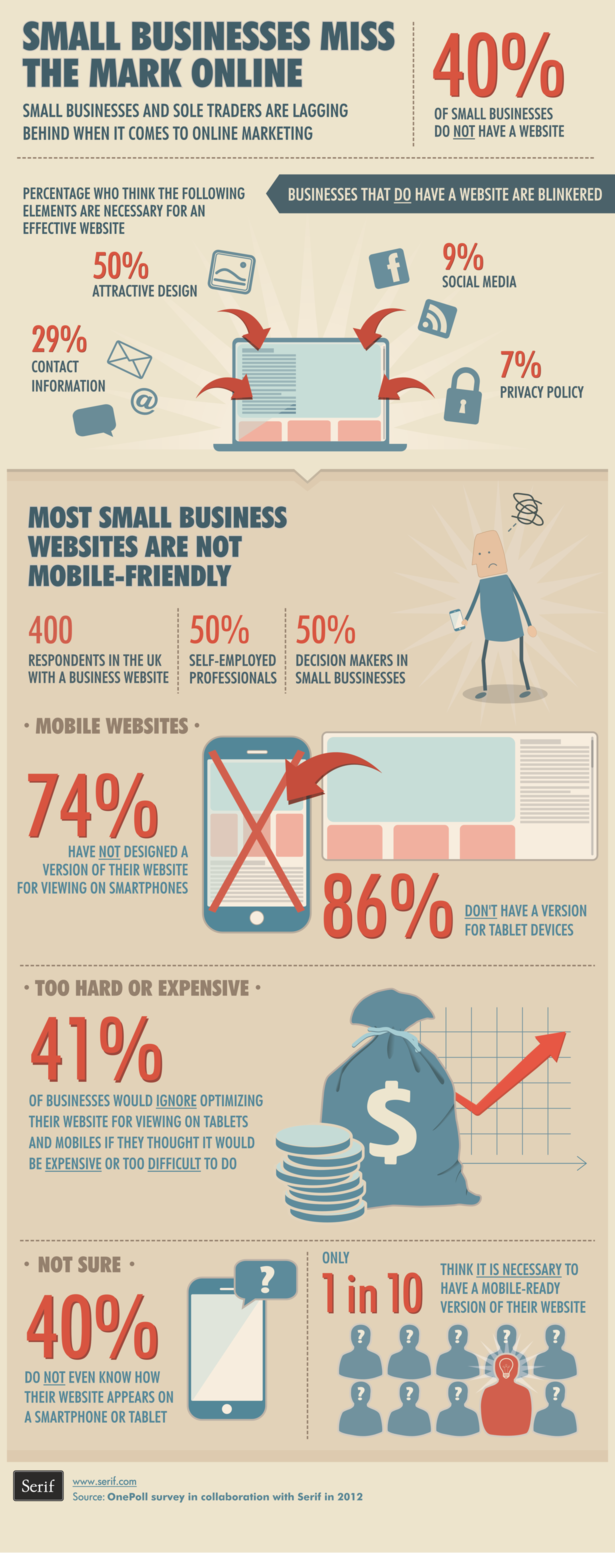 Online marketing lag for small businesses-infographic