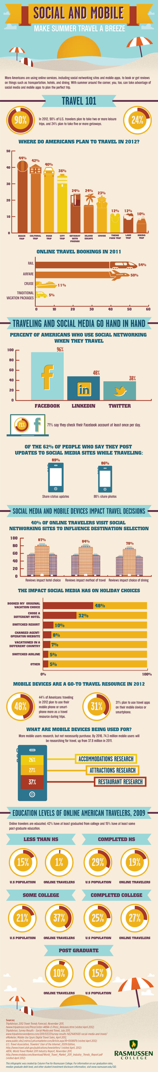 Social-And-Mobile-Make-Summer-Travel-A-Breeze-infographic