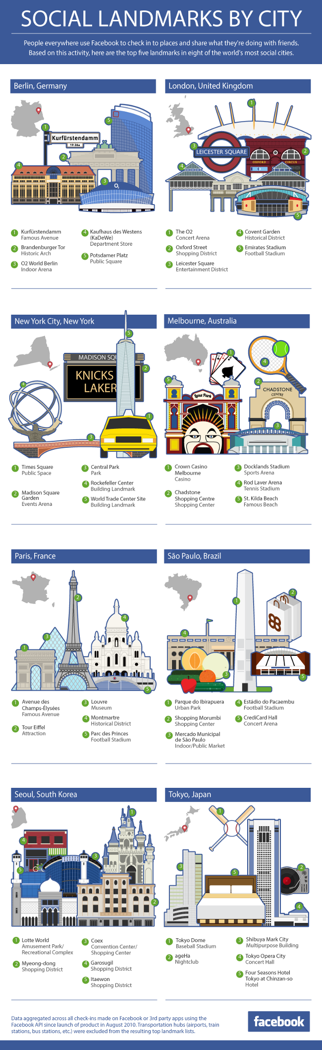 Social-Landmarks-By-City-infographic