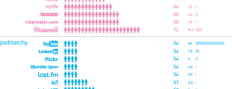 Social Media Gender Split 2012