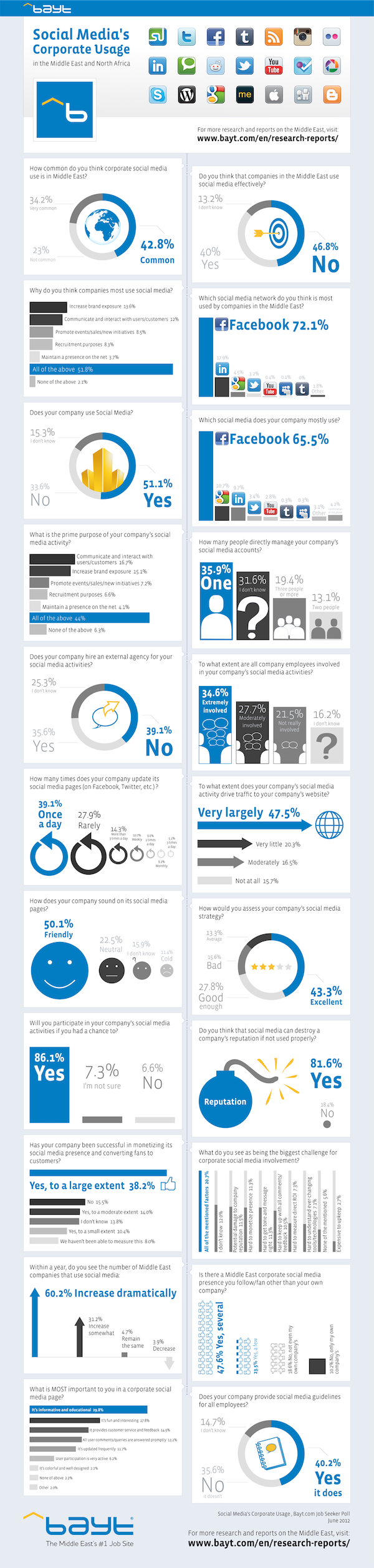 Social-Media-In-The-Middle-East-infographic