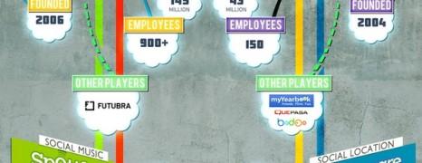 Social Media Leaders 2012