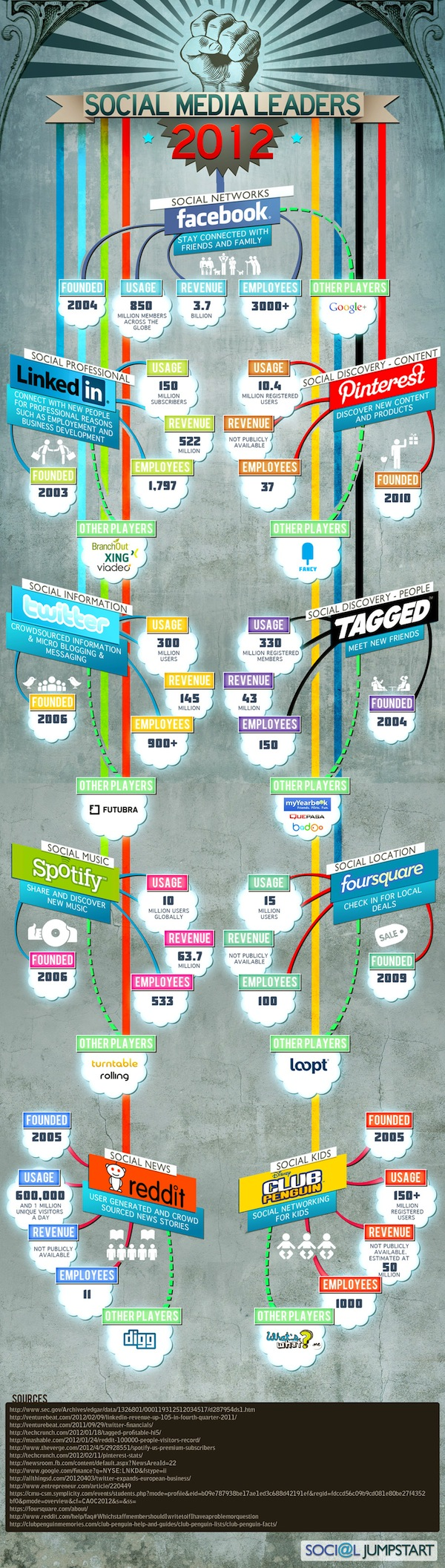 Social-Media-Leaders-2012-infographic