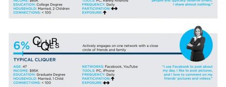 Social Media Personas