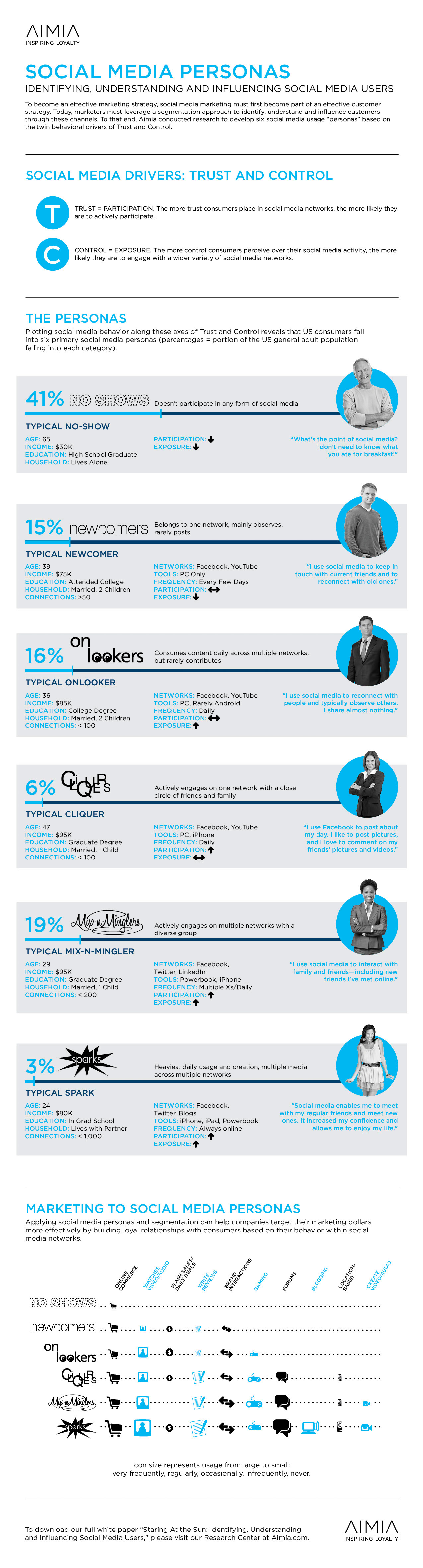Social-Media-Personas-infographic