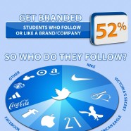 Social Media and college students